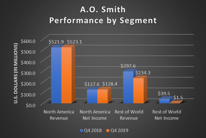 A bar chart of A.O. Smith's segment performance