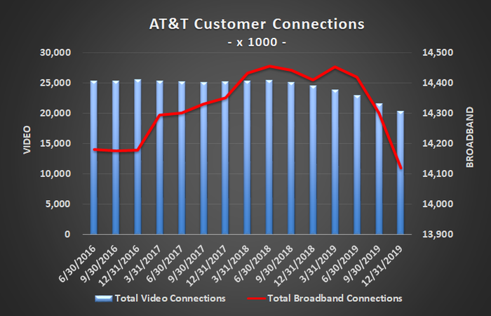 Graphic of AT&T's broadband and video customer counts.