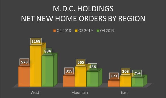 A bar chart showing net new home orders by region for M.D.C. Holdings