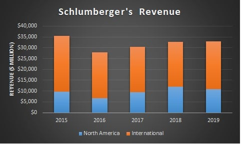 Schlumberger's 5-year North America and International Revenue