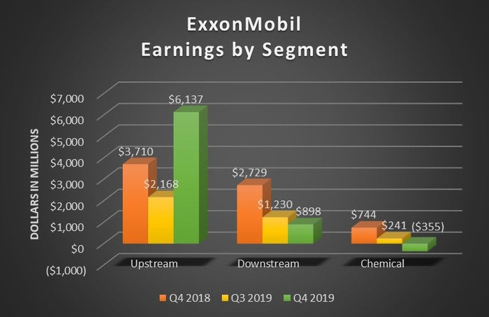 A bar chart showing ExxonMobil's quarterly earnings by segment