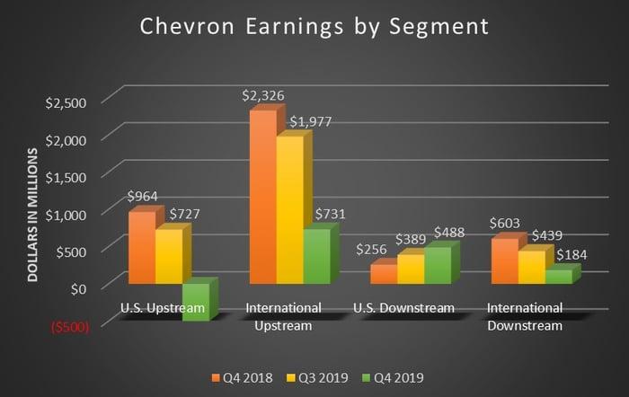 A bar chart showing Chevron's earnings by segment