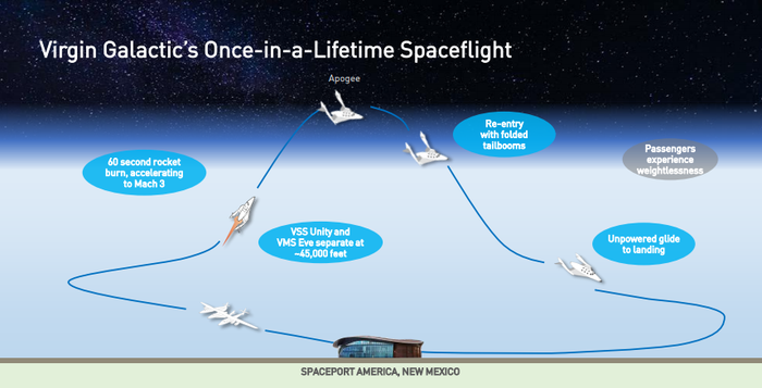 Diagram showing flight process from launch to return to Earth.