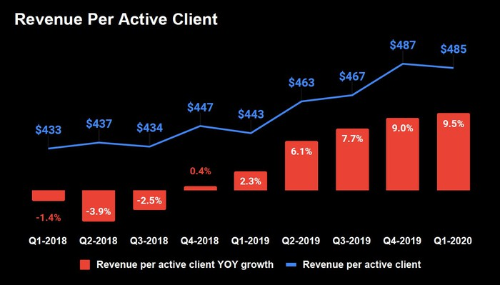 Combination bar and line graph. Line represents revenue per active client by quarter starting with $433 in Q1-2018 and rising gradually to $485 in Q1-2020. Bars show year over year percentage growth starting with -1.4% in Q1-2018 and -3.9% in Q2-2018, then rising every quarter to 9.5% in Q1-2020.