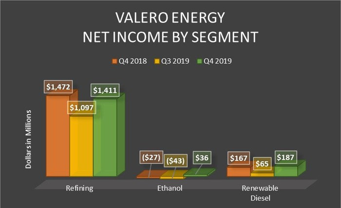 A bar chart showing Valero's net income by segment.