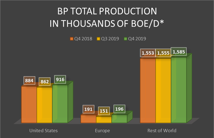 A bar chart showing BP's total production