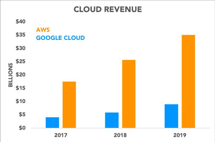 Chart comparing AWS revenue to Google Cloud revenue