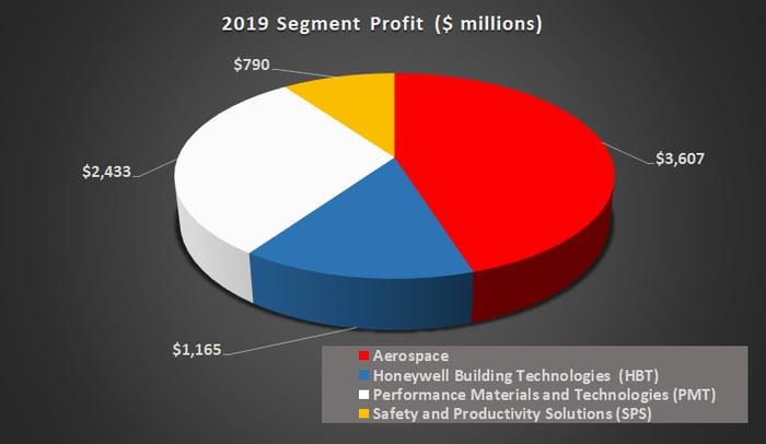 Honeywell segment profit