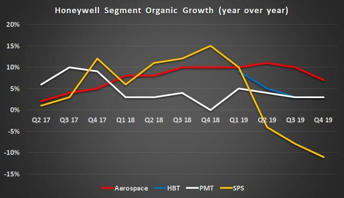 Honeywell segment revenue growth.