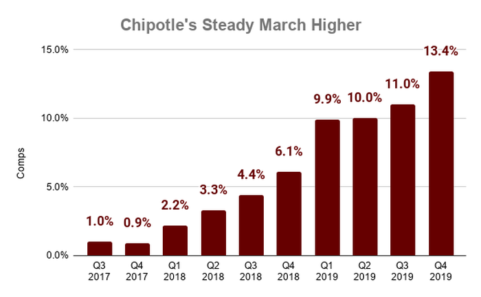 Chart showing comps at Chipotle over time