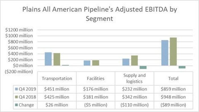 Plains All American Pipeline's earnings by segment in the fourth quarter of 2019 and 2018.