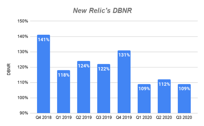 Chart showing DBNR at New Relic over time