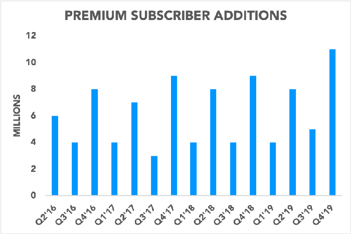 Chart showing Spotify's premium subscriber additions