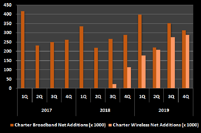 Graphic of Charter's broadband and wireless customer additions by quarter.