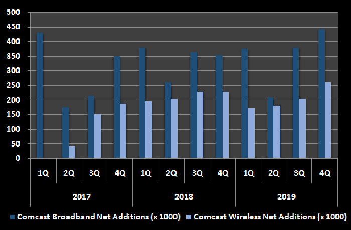 Graphic oc Comcast's wireless and broadband additions, by quarter.