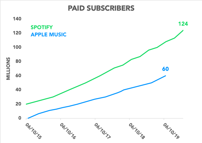 Chart showing paid subscribers for Apple and Spotify