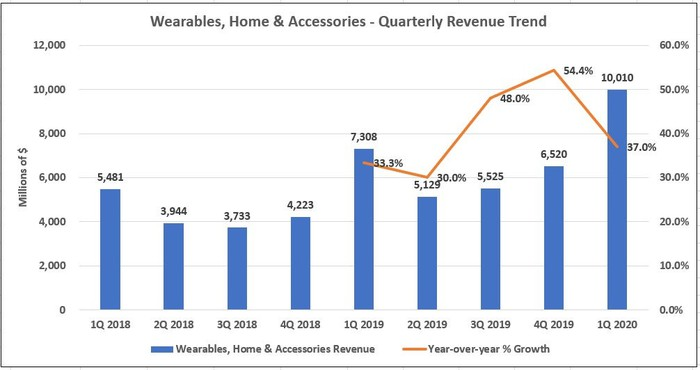 Apple's Wearables Numbers