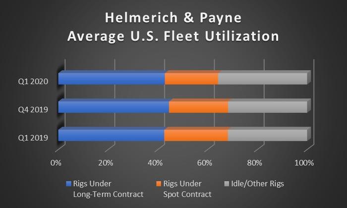 A bar chart showing Helmerich & Payne's fleet utilization
