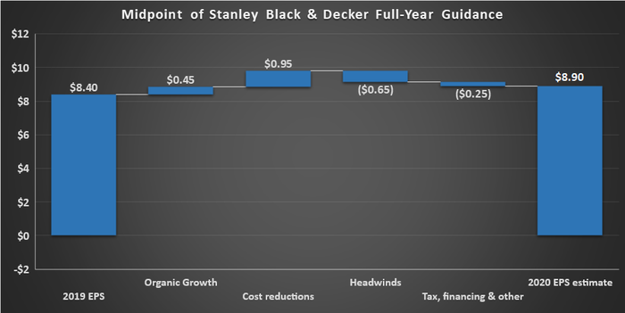 Stanley Black & Decker guidance.