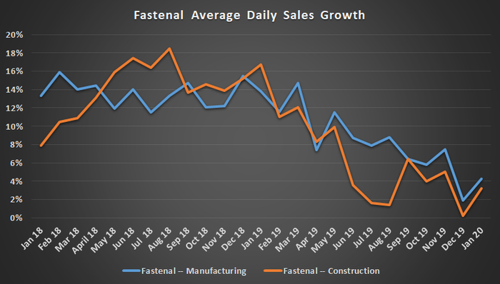 Fastenal average daily sales growth.