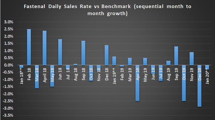 Fastenal daily sales compared to historical averages.