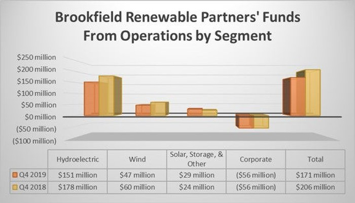 Brookfield Renewable's earnings by segment in the fourth-quarter for 2018 and 2019.