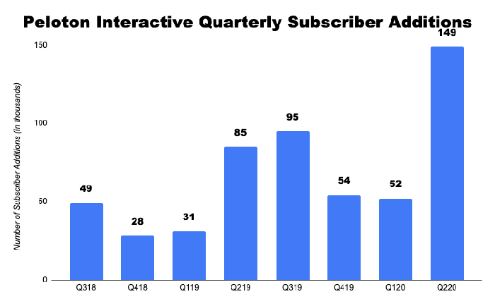 Chart of Peloton's quarterly connected fitness subscribers