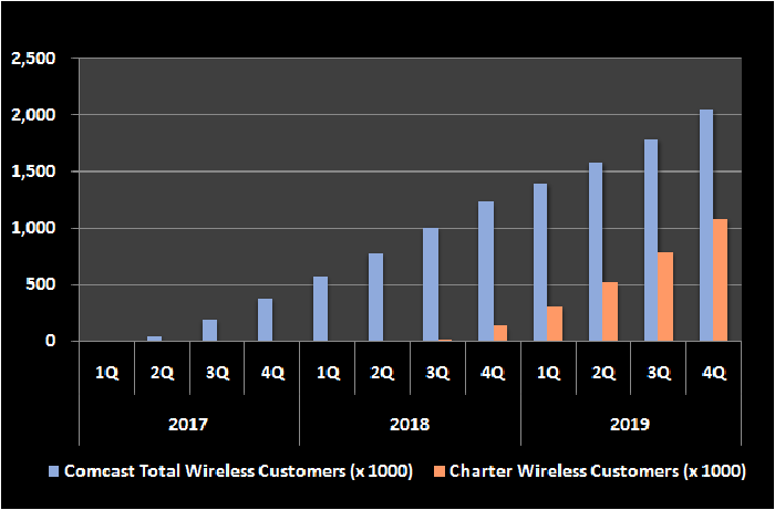 Graphic of wirless customer count, by quarter, for Comcast and Charter.