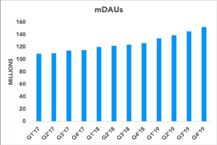 Chart showing Twitter's mDAUs