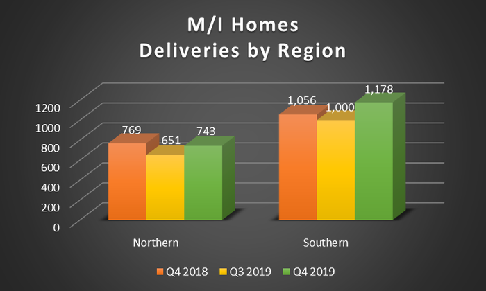 A bar chart showing M/I Homes' deliveries by region