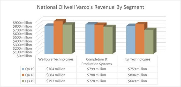 Chart showing National Oilwell Varco's revenue by segment for Q4 2018, Q4 2019, and Q3 2019