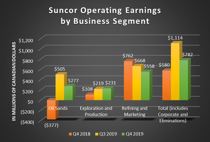 A bar chart showing Suncor's operating earnings by business segment