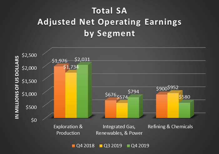 A bar chart showing Total's adjusted net operating earnings by segment