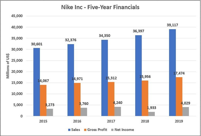 Nike's 5-Year Financials