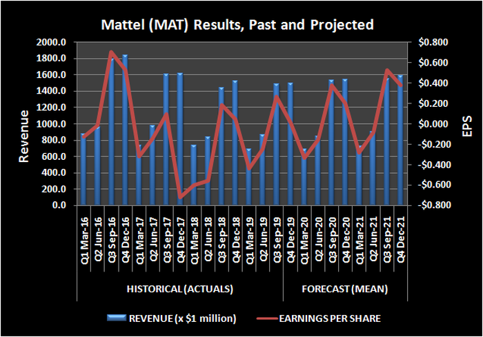 Chart of Mattel revenue and earnings per share, both historical (Q1 2016 through Q3 2019) and forecast (through Q4 2021)