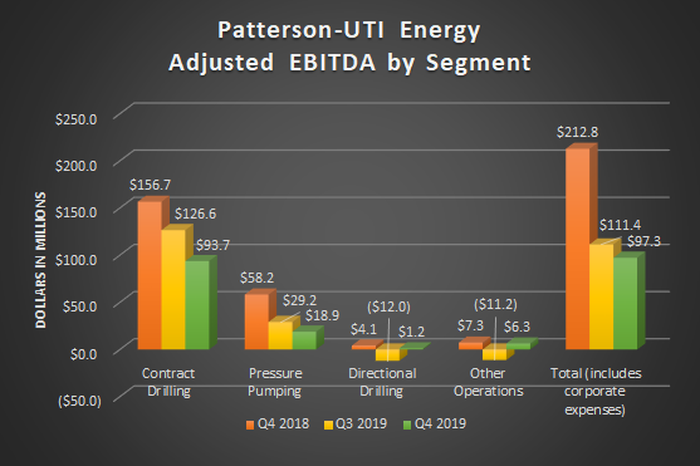 A bar chart showing Patterson-UTI's adjusted EBITDA by segment