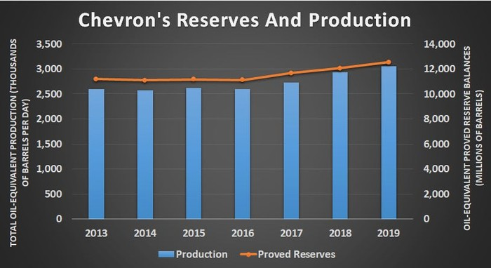 Chevron's reserves and production