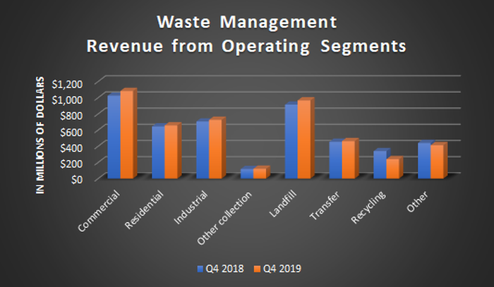 A bar chart showing revenue from Waste Management's operating segments