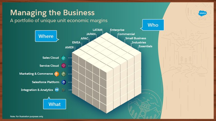 A cube subdivided into smaller cubes with three sides labeled What, Where, and Who. What has 5 products listed including sales cloud and service cloud. The where side has 5 items including Americas, EMEA, and three others. The who side has five items: enterprise, commercial, small business, industries, and essentials.