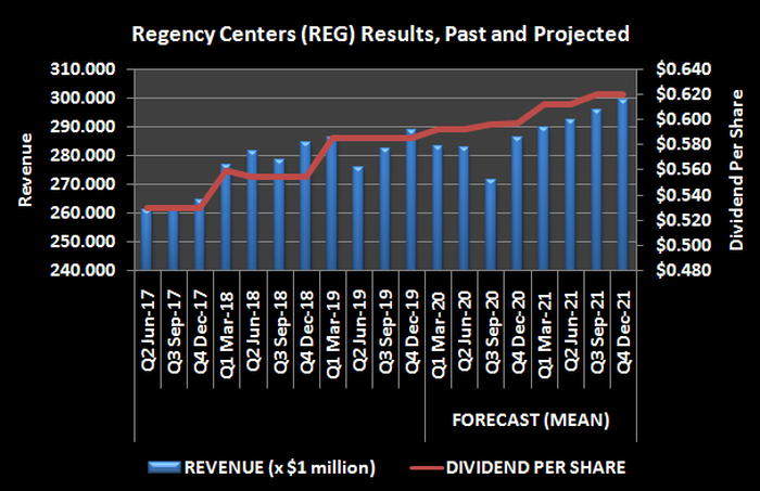 Graphic of Regency Centers results, past and projected