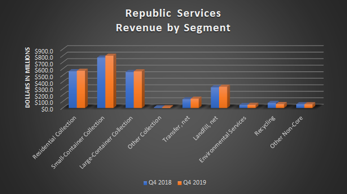 A bar chart showing Republic Services' revenue by segment