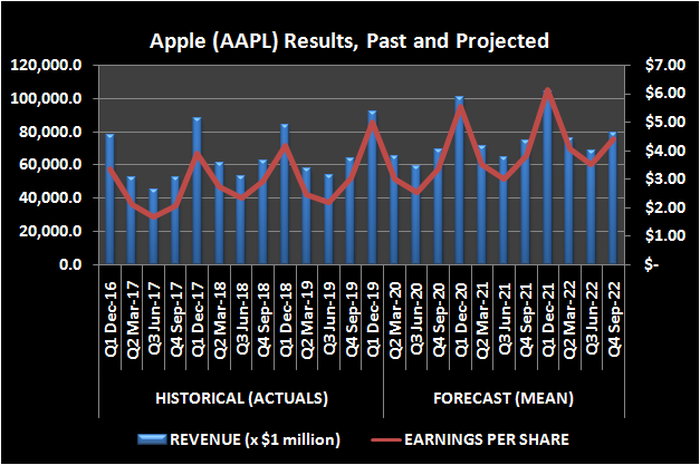 Graphic of Apple revenue and EPS, trailing and projected.