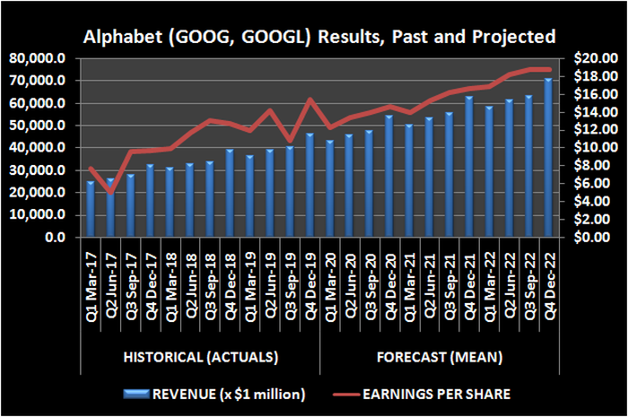 Graphic of Alphabet revenue and EPS, trailing and projected.