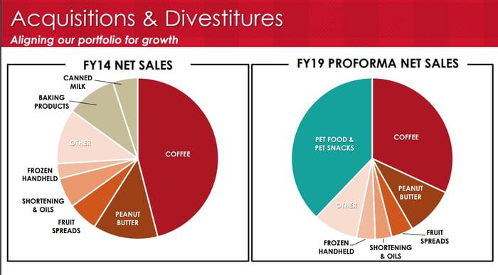 Pie chart comparisons of J.M. Smucker product categories.
