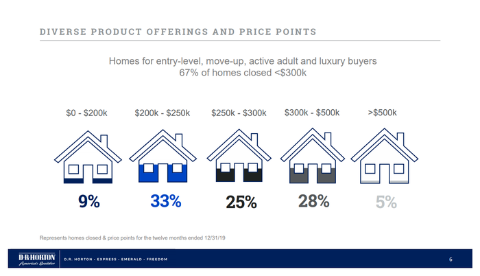 Price points for D.R. Horton Homes