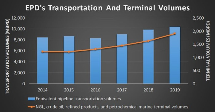 EPD's transportation and Terminal volumes