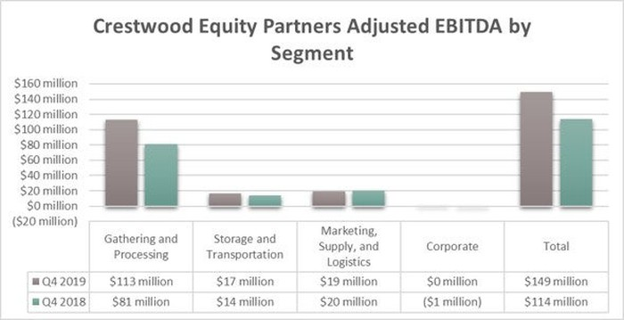 Crestwood Equity Partners' earnings in the fourth quarter of 2019 and 2018.