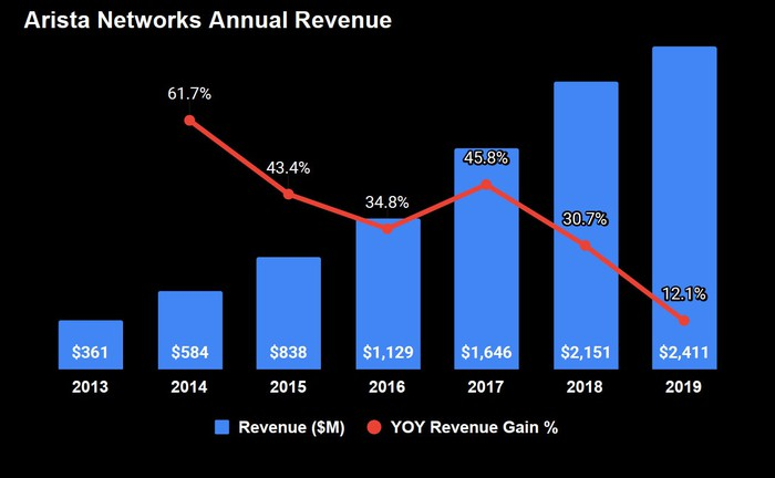 Combination bar and line graph. Bars represent annual revenues from 2013 to 2019, starting at $361 million and climbing to $2,411 million. The line graph is the year-over-year revenue growth starting at above 61.7% and dropping over the years to 12.1% for 2019.