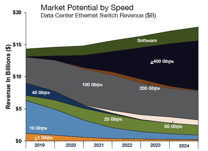 Stacked area graphing market potential by speed from 2019 to 2024. 100GB is the biggest opportunity in 2019 and decreases slightly by 2024, but is still large. 400GB is negligable in 2019, but grows to the be the biggest opportunity by 2024. The total opportunity starts at less than $15 billion annually and grows to almost $20 billion by 2024.