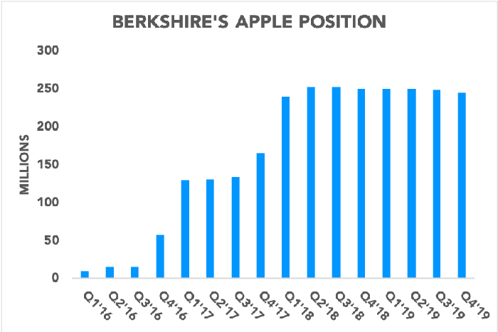 Chart showing Berkshire Hathaway's Apple position